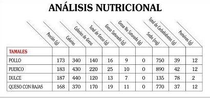TAMAL ANALISIS NUTRICIONAL